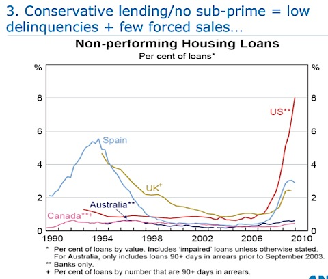 Australia non-performing loans are low