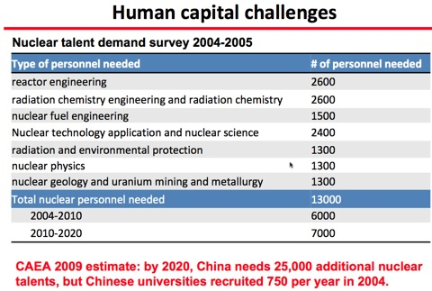 China nuclear staffing needs