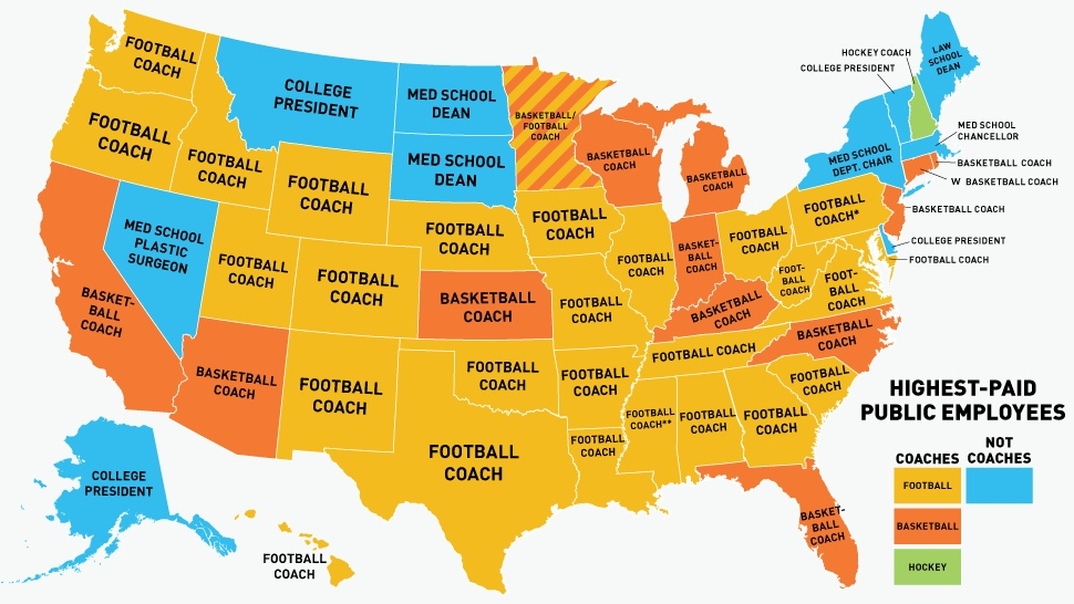 the highest paid public employee in every one of the 50 states is either a college coach at a public university football 27 basketball 13 hockey 1