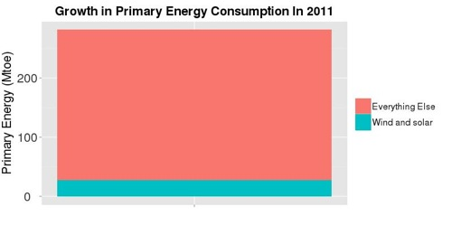 2011 Everything Else swamps Renewables