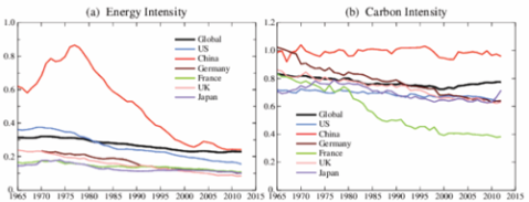 Carbon emissions increase 3% per year