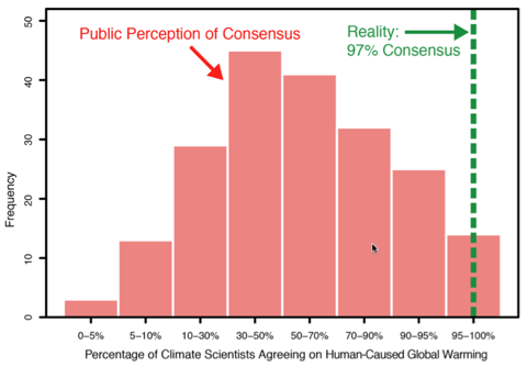 Credit John Cook 2014 www.skepticalscience.com