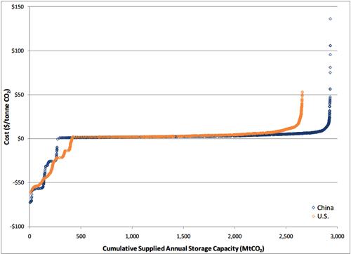 Dahowski cumulative annual co2 storage cost curve us china