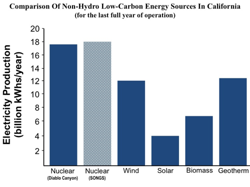Comparison of CA low-carbon sources