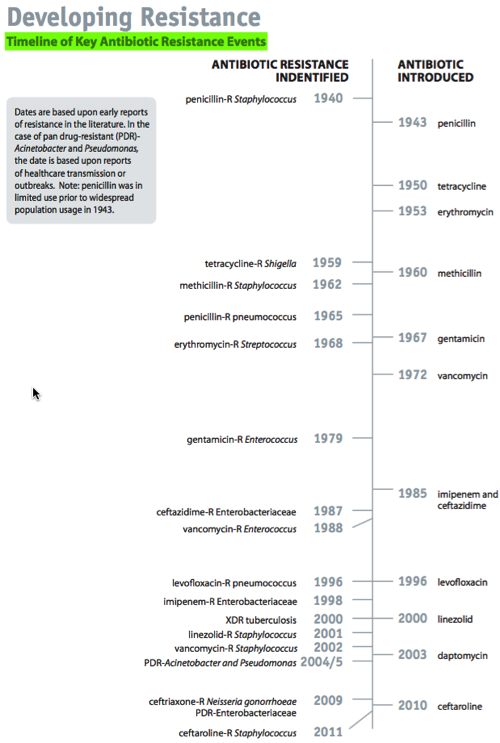 Timeline of antibiotic resistance