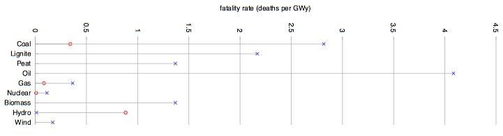 David MacKay relative risks of energy options